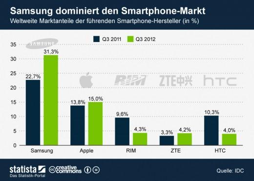 Apple, Samsung und Co. - Marktanteile der Smartphonehersteller