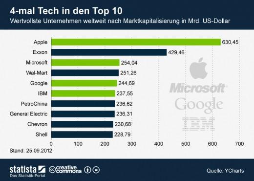 Die 10 wertvollsten Unternehmen der Welt [Statistik]