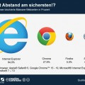 Internet Explorer: Sicherster Browser