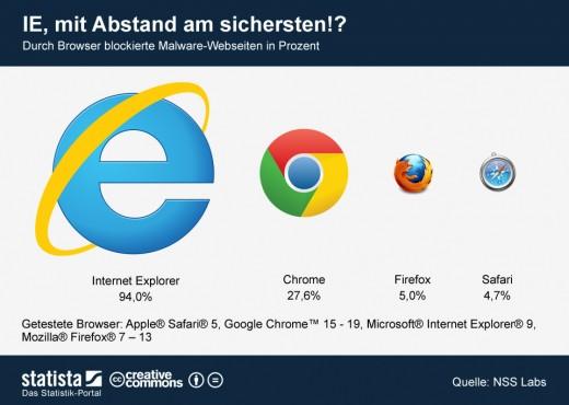 Internet Explorer: Sicherster Browser