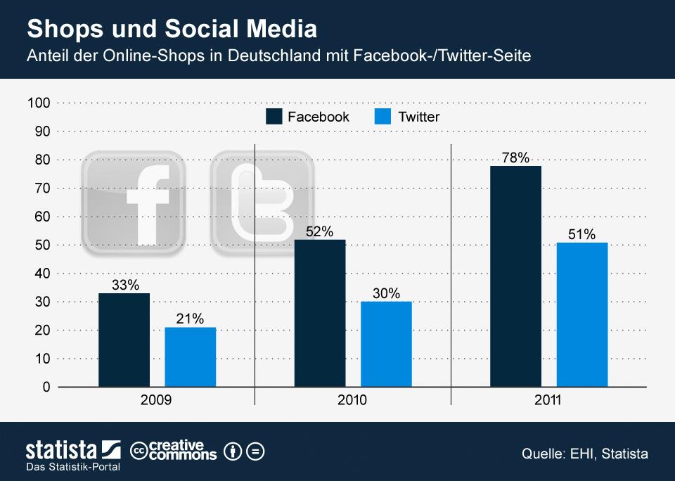 Online-Shops mit Social Media Seite in Deutschland
