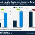 infografik_652_Absatzprognose_fuer_E_Books_und_E_Reader_in_Deutschland_n