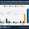 infografik_660_Reichweite_der_Medienangebote_von_Apple_Microsoft_Google_und_Amazon_n