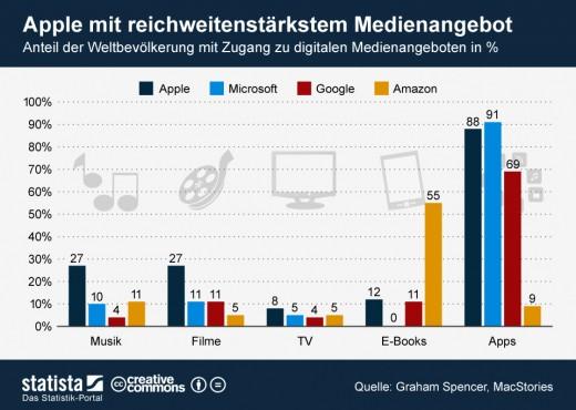 Apps, Musik, eBooks - Wer hat das reichweitenstärkste Angebot?