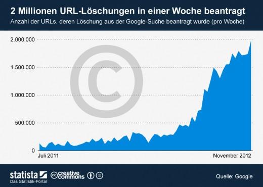 2 Millionen URL-Löschungen in einer Woche