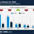 Visits deutscher sozialer Netzwerke