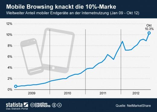 Smartphone, Tablet: Mobile Browsing immer beliebter