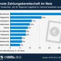 infografik_687_Zahlungsbereitschaft_fuer_Angebote_im_Internet_n