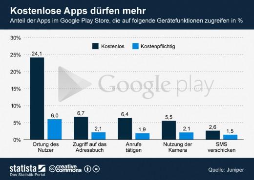 Kostenlose Apps haben größeren Zugriff auf Smartphones