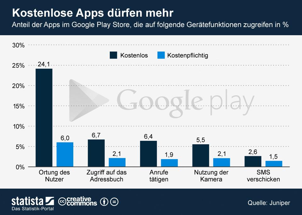 Kostenlose dating-apps auf google play