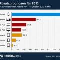 infografik_711_Prognosen_zum_weltweiten_Absatz_von_ITK_Geraeten_n