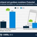 Smartphones und Internetnutzung in Deutschland
