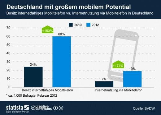 Smartphones: Internet wird in Deutschland wenig genutzt [Statistik]