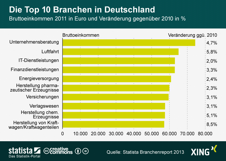 Einkommen: Top 10 Branchen in Deutschland