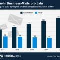 Zahl der Business-Mails nimmt zu