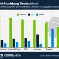 infografik_744_Smartphone_Marktanteile_von_August_bis_Oktober_2012_n