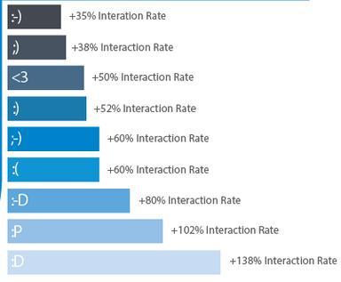 Tipps und Tricks fürs Marketing bei Facebook – Teil 2: Der richtige Inhalt [Infografik]