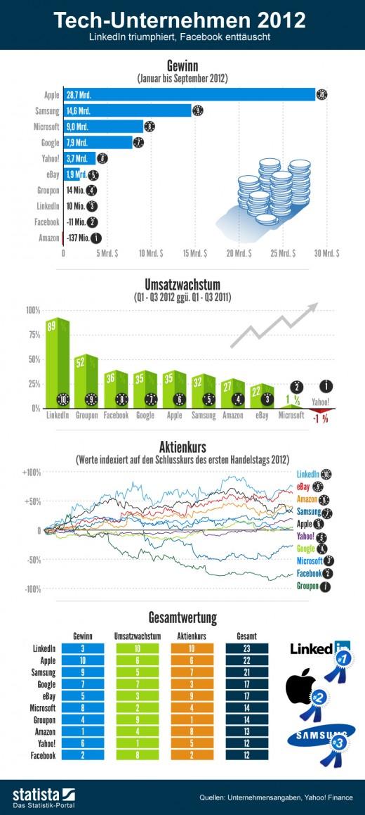 Jahresrückblick 2012: Unternehmen im Bereich der Technologie [Statistik]