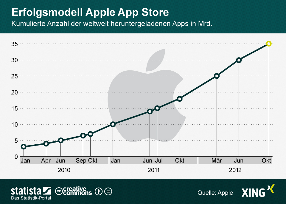 App Download aus dem Apple-Store