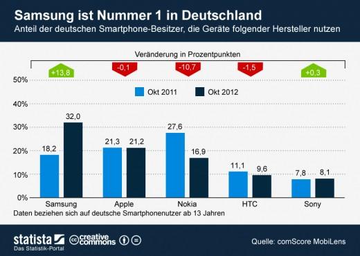 Samsung ist beliebtestes Smartphone in Deutschland