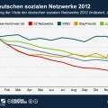 Entwicklung der deutschen sozialen Netzwerke