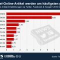 infografik_825_Nachrichtenverbreitung_in_sozialen_Netzwerken_n