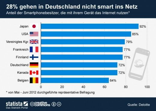 Smartphone aber nie online? Deutschland weniger mobil im Internet als andere Länder [Statistik]
