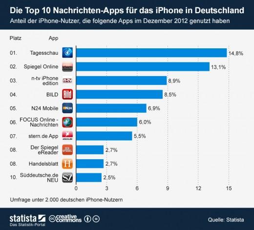 Top 10 kostenlose dating-apps für das iphone