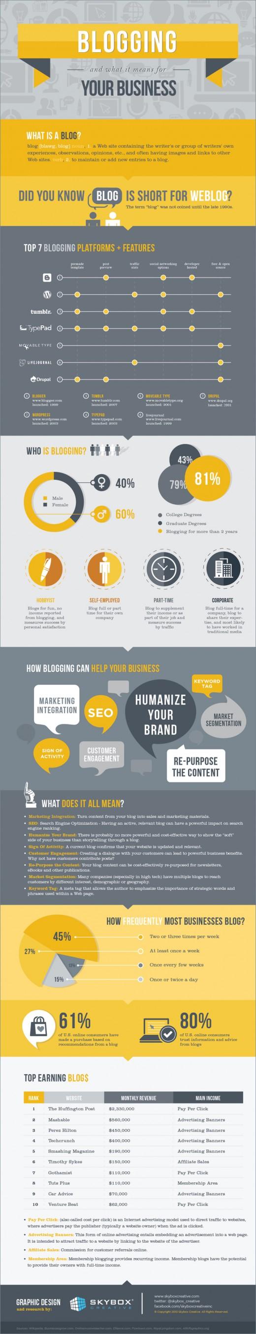 Was ein Blog für Ihre Firma bedeutet! [Infografik]