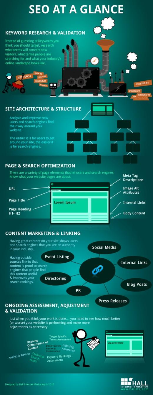 SEO auf einen Blick: So optimieren Sie Ihre Website! [Infografik]