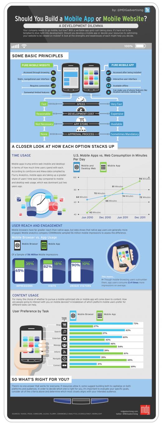 App oder mobile Webseite?