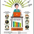 So denken Freelancer! [Infografik]