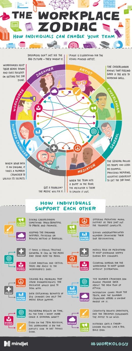 Teamwork: Auf den richtigen Mix kommt es an! [Infografik]