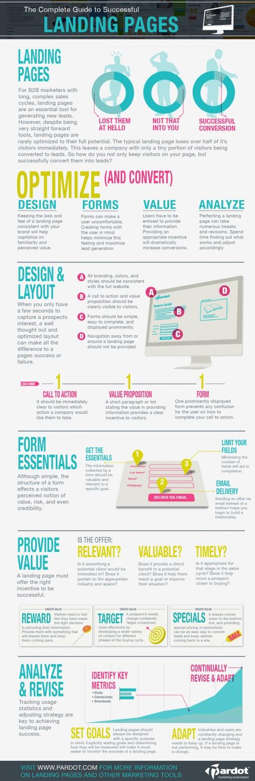 Das kleine 1×1 für erfolgreiche Landing Pages [Infografik]