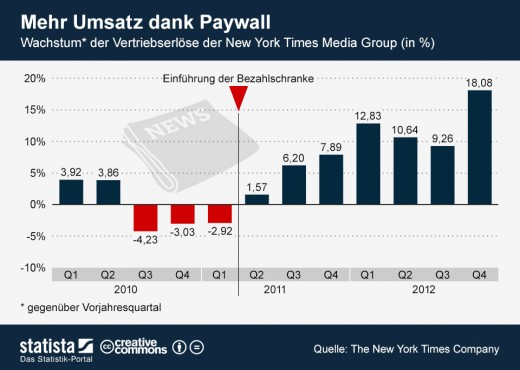 e-Paper: New York Times macht mehr Umsatz durch Paywall [Statistik]