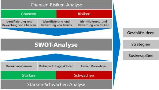 Abb. 2Systematische Analyse zur Erarbeitung von Unternehmensstrategien