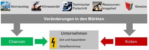 Abb. 1Das Unternehmen im Spannungsfeld der Energiewende