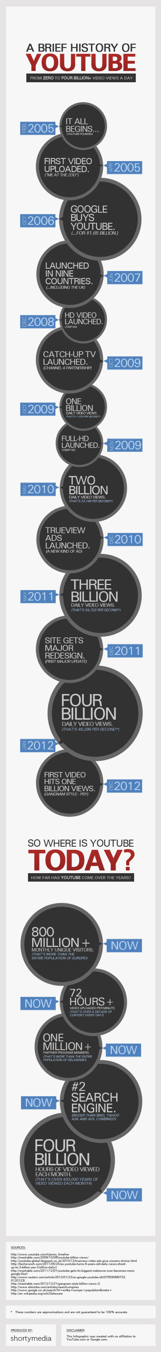 YouTube: Wie alles begann... [Infografik]
