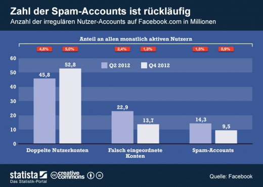 Weniger Spam-Accounts auf Facebook [Statistik]