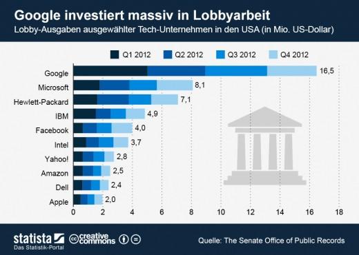 So viel geben bekannte Tech-Unternehmen für eine gute Lobby aus! [Statistik]