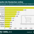 e-Commerce: Welche Artikel werden online gekauft? [Statistik]
