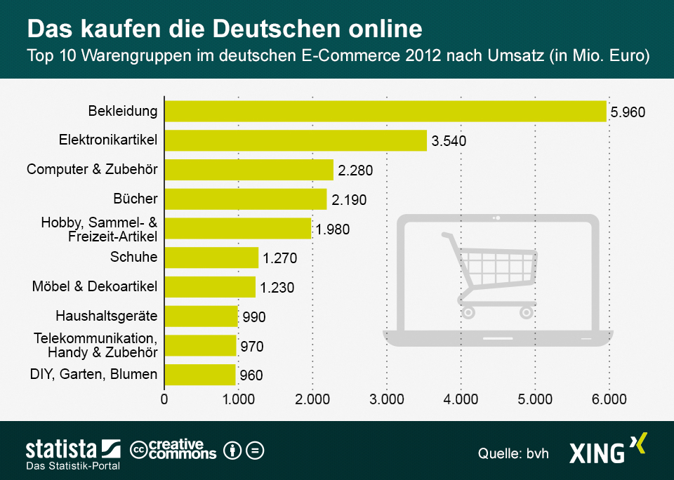 E commerce welche artikel werden am liebsten online for Top ten online stores