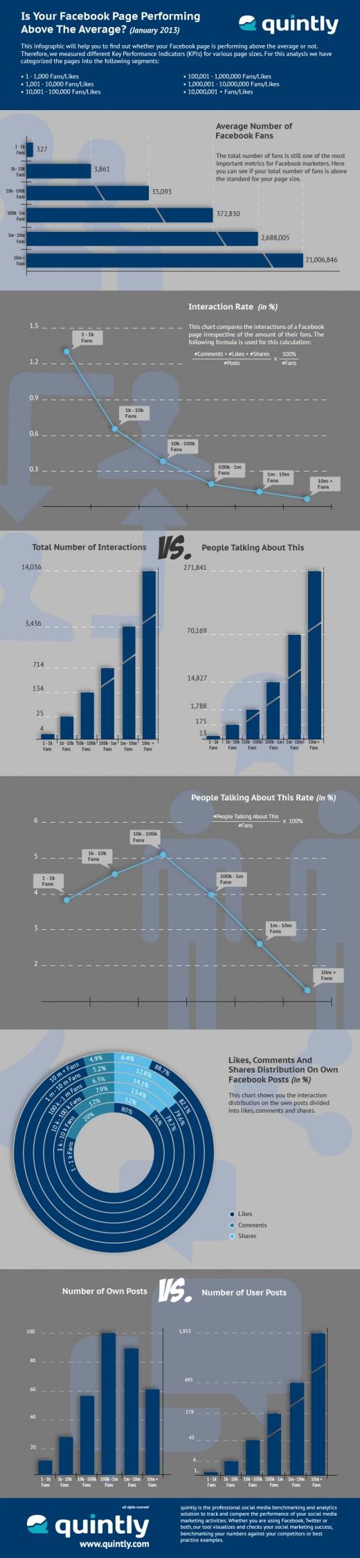 Infografik_Facebook_Interaktion