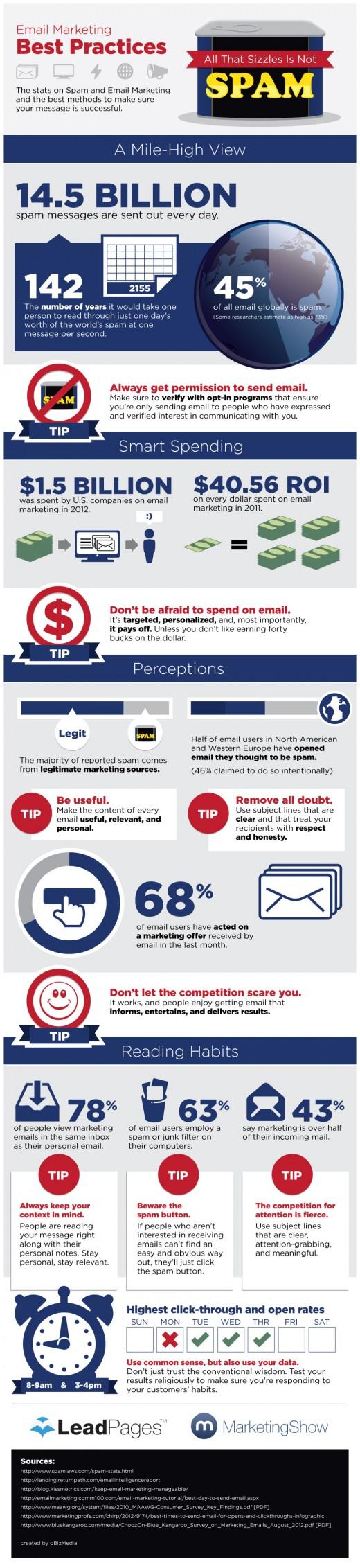 E-Mail Marketing oder Spam? So wird Ihre Nachricht gelesen! [Infografik]