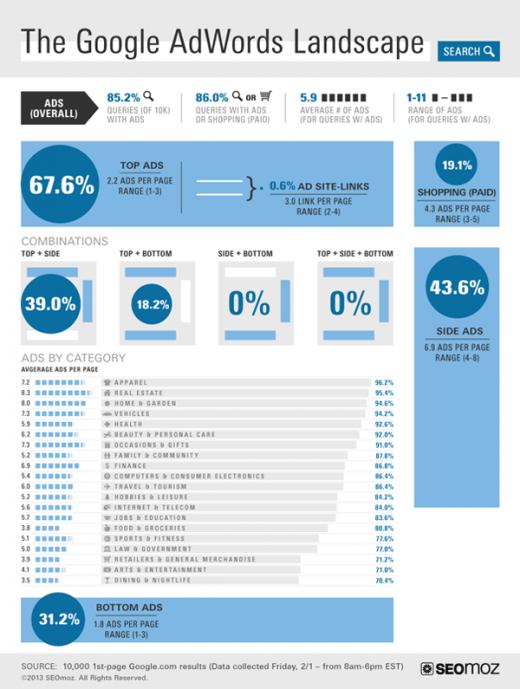 Google AdWords: Wie gestaltet sich Werbung im Internet?