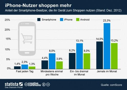 Mobile Shopping: iPhone-Nutzer kaufen öfter ein [Statistik]