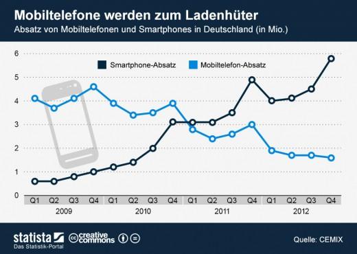 Der Absatz von herkömmlichen Mobiltelefonen bricht ein