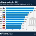 Online-Banking in der EU