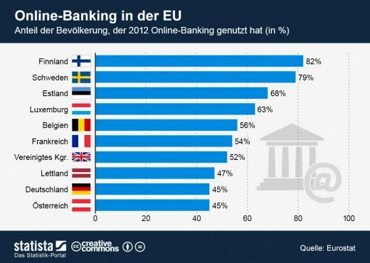 infografik_965_Nutzung_von_Online_Banking_in_der_EU_n