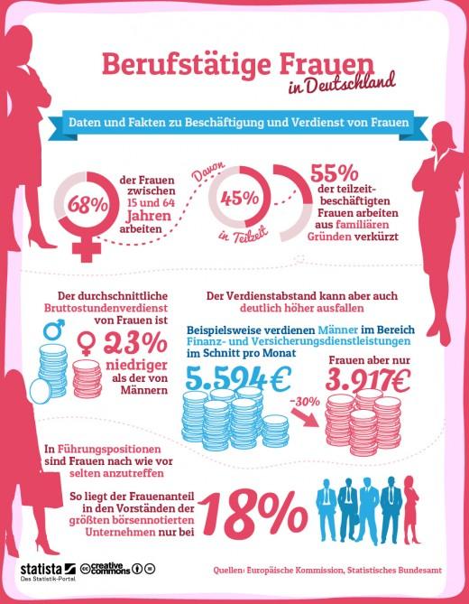 Berufstätige Frauen in Deutschland [Infografik]